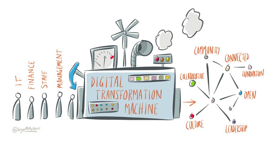 Pasion Transformacion Digital