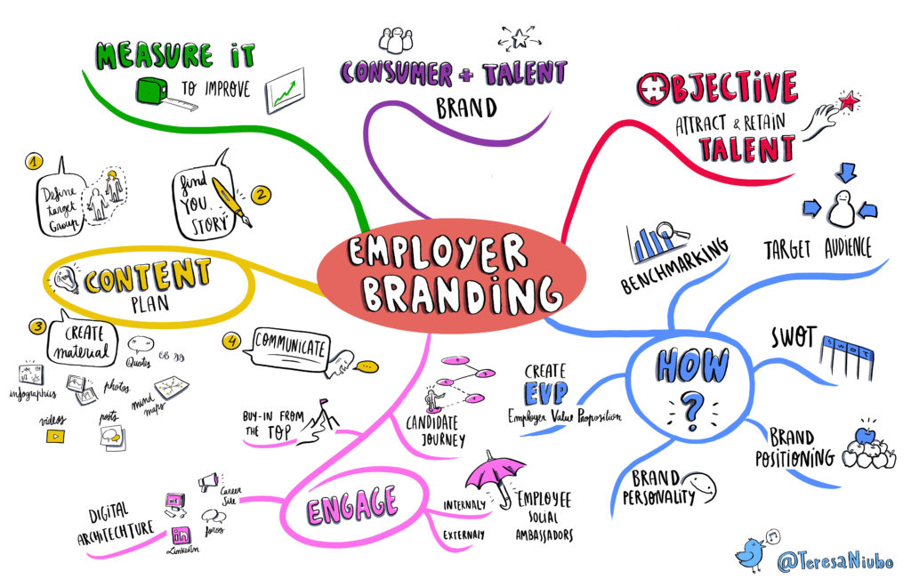 MIndmap Employer branding