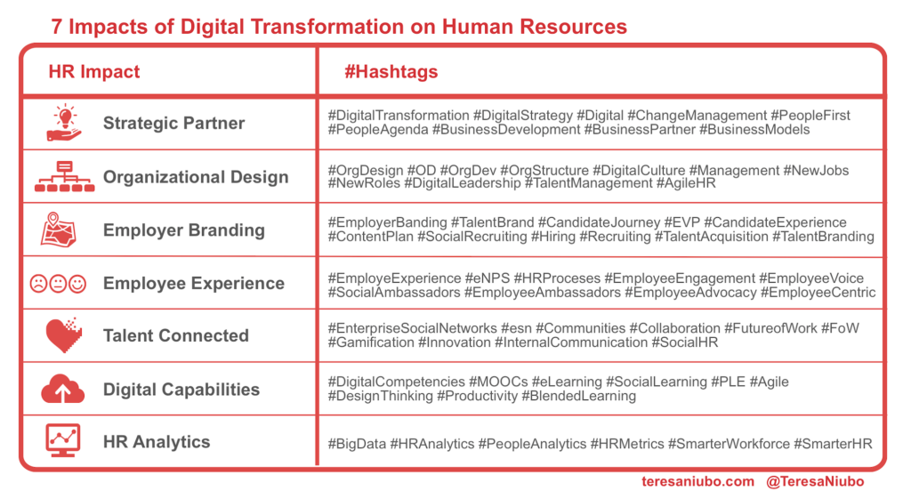7 Impacts of Digital Transformation on Human Resources