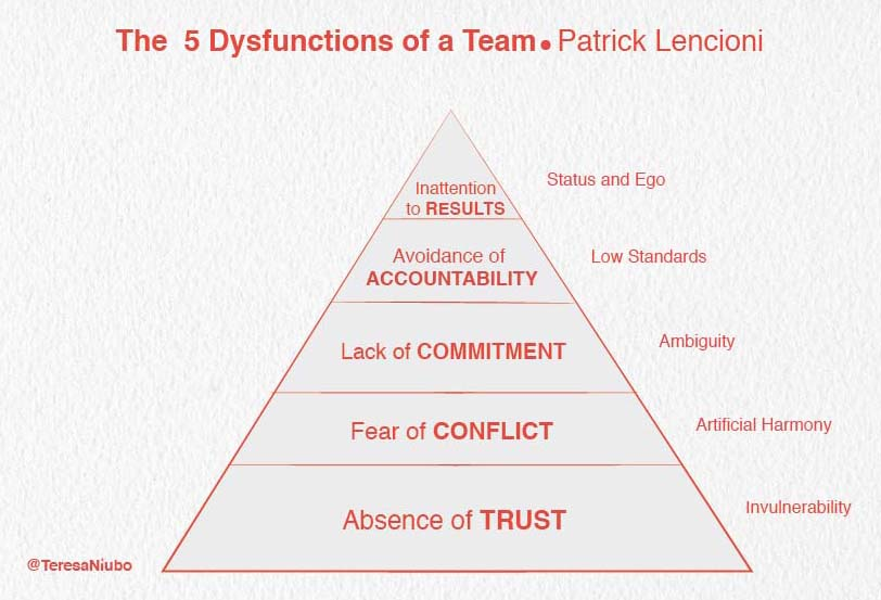 Dysfunctions teams