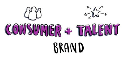 consumer-talent-brand
