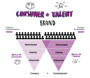 funnels-consumer-talent-brand