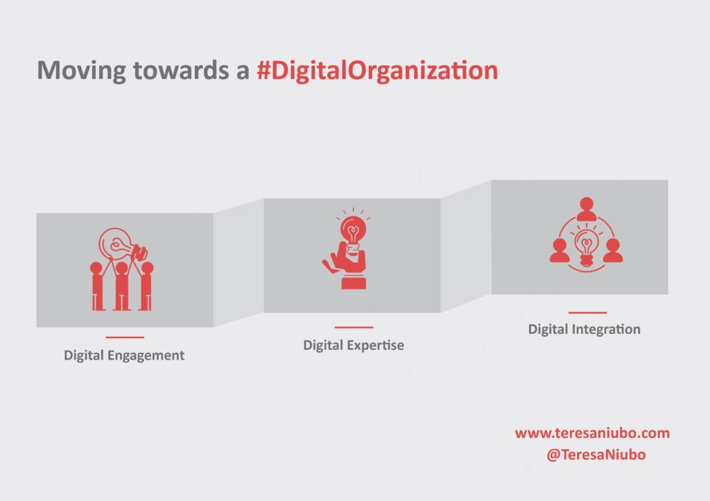 Evolucion hacia una organización Digital