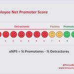 Employee Net Promoter Score #eNPS