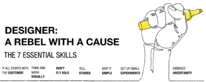 Design Thinking skills