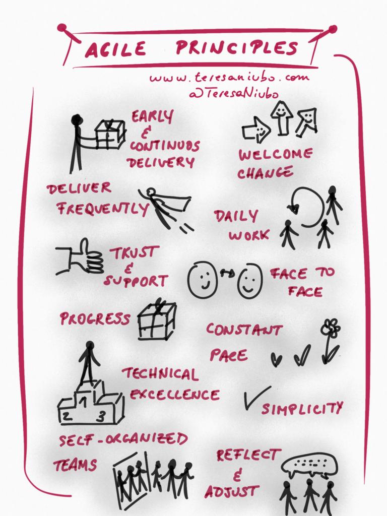 Agile Principles. Teresa Niubó