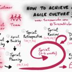 ¿Cómo conseguir una cultura ágil?