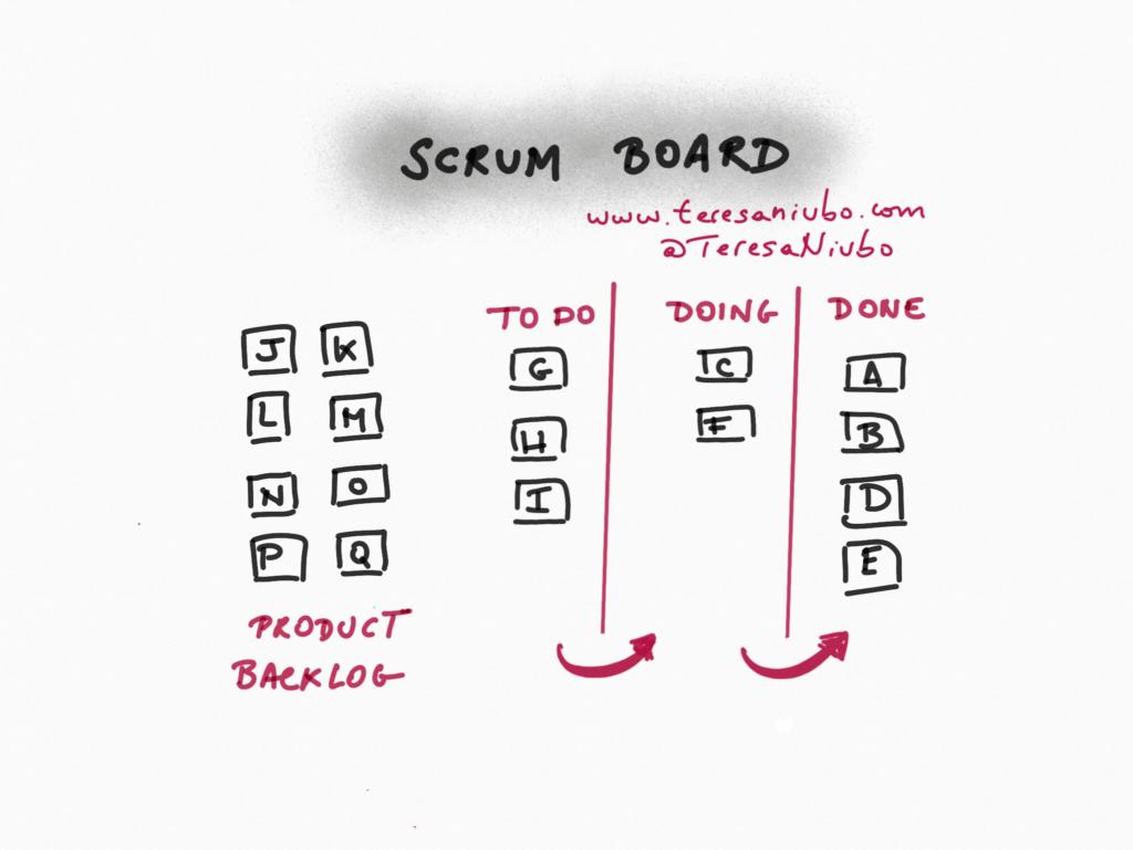 Srcum Board
