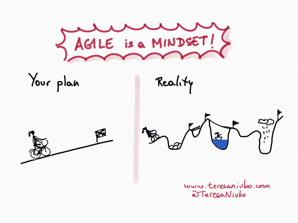 Agile is a mindset!